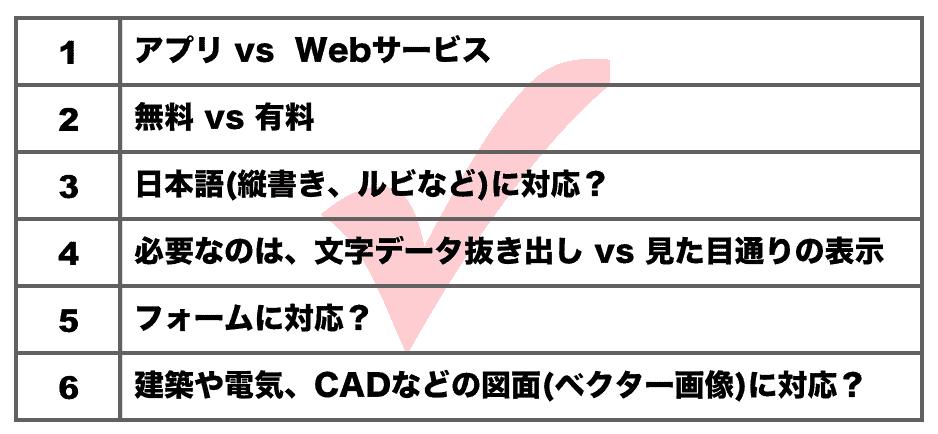 PDF→HTML変換ツールを選ぶときの評価項目