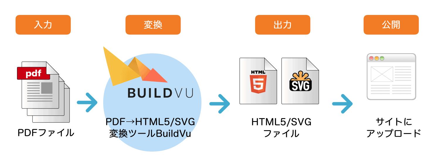 PDFをHTMLに変換してサイト掲載する手順